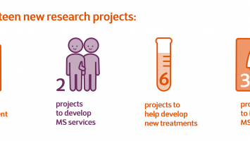 Our 13 new research projects include 2 symptom management projects, 2 projects to develop MS services, 6 projects to help develop new treatments, 1 project to understand the causes of MS, 2 projects to improve MS diagnosis.