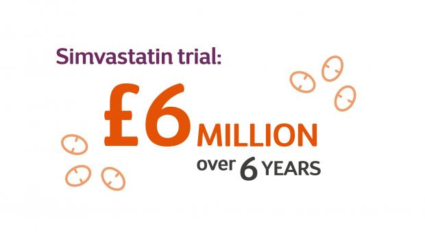 A Simvastatin trail graphic showing how much has been funded by MSS