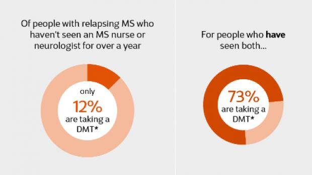 2 graphs showing that 12% of people with relapsing MS, who haven't seen an MS nurse or neurologist in over a year, are taking a DMT. Whereas 73% of people who have seen both are taking a DMT.