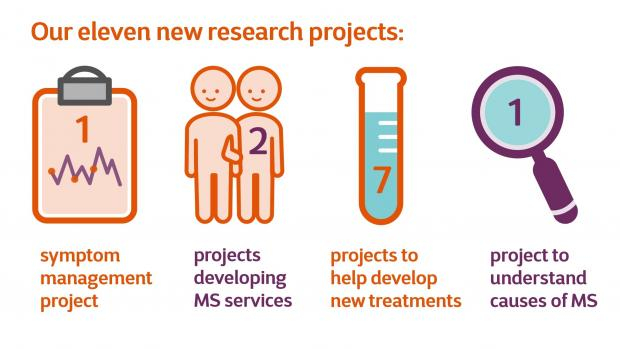 Infographic illustrating our new research projects