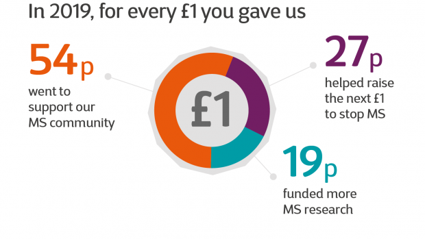 Infographic with text reading: In 2019, for every £1 you gave us, 54p went to support our MS community, 27p helped raise the next £1 to stop MS, 19p funded more MS research